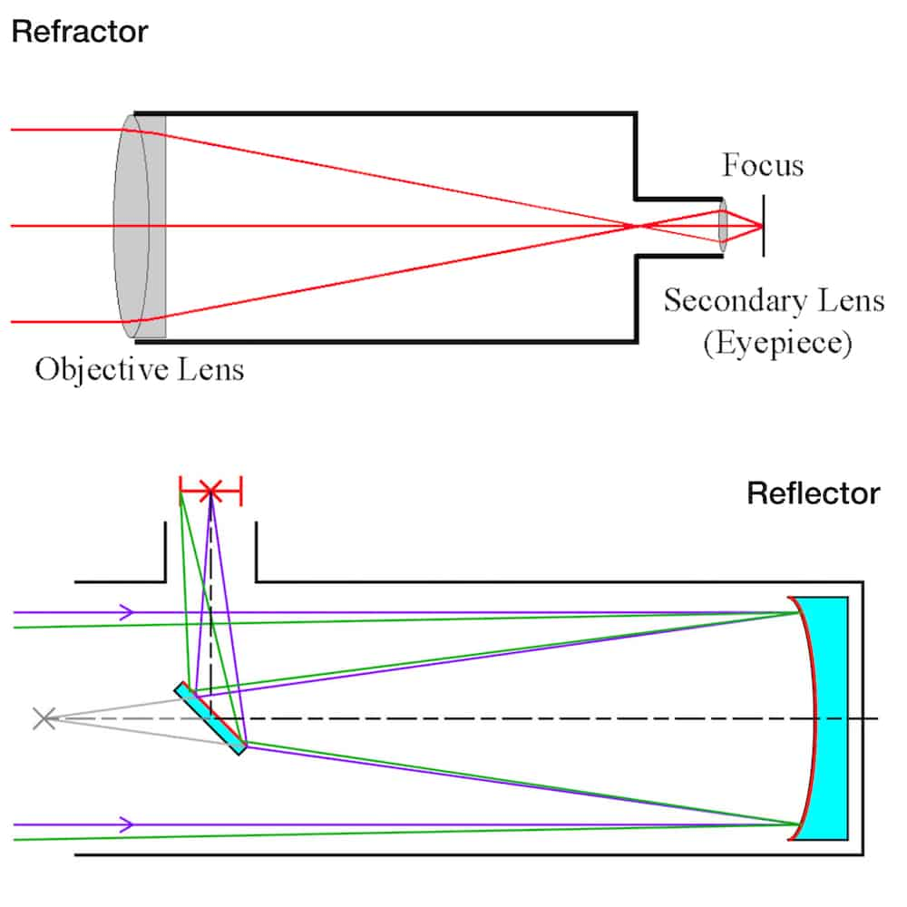 Reflector vs Refractor Telescope: Which Sees Further?